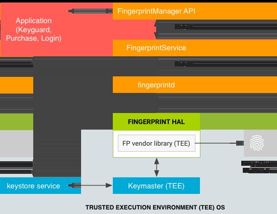 AndroidFingerprint