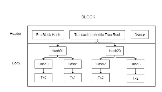 BitcoinBlock