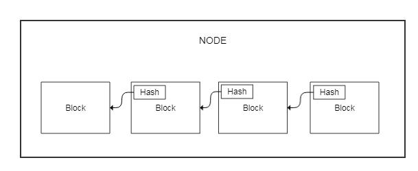 BitcoinNode