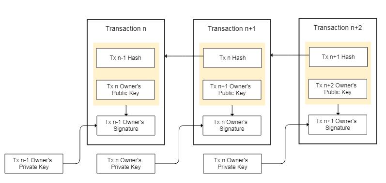 BitcoinTransactionChain