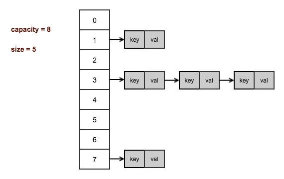 HashMapDataStructure