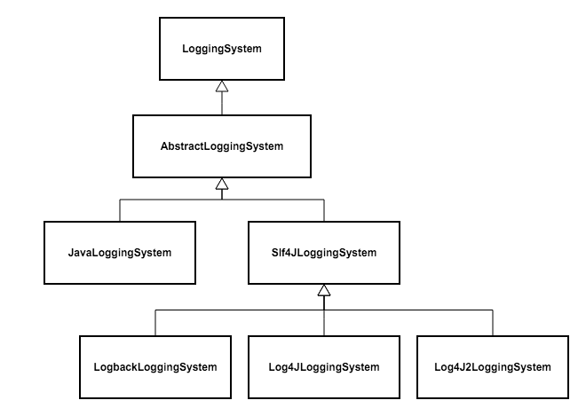 SpringBootLoggingSystem